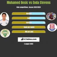 Muhamed Besic vs Enda Stevens h2h player stats