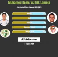 Muhamed Besic vs Erik Lamela h2h player stats