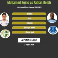 Muhamed Besić vs Fabian Delph h2h player stats