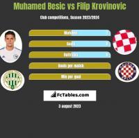 Muhamed Besic vs Filip Krovinovic h2h player stats