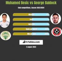 Muhamed Besić vs George Baldock h2h player stats