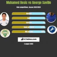 Muhamed Besic vs George Saville h2h player stats