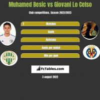 Muhamed Besić vs Giovani Lo Celso h2h player stats