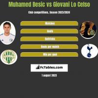Muhamed Besic vs Giovani Lo Celso h2h player stats
