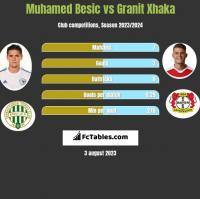 Muhamed Besic vs Granit Xhaka h2h player stats