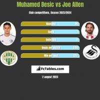Muhamed Besic vs Joe Allen h2h player stats