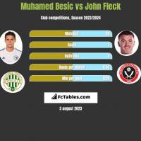 Muhamed Besić vs John Fleck h2h player stats