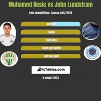 Muhamed Besić vs John Lundstram h2h player stats