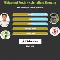 Muhamed Besic vs Jonathan Howson h2h player stats