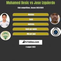 Muhamed Besic vs Jose Izquierdo h2h player stats