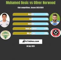 Muhamed Besić vs Oliver Norwood h2h player stats