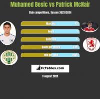 Muhamed Besic vs Patrick McNair h2h player stats