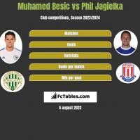 Muhamed Besić vs Phil Jagielka h2h player stats