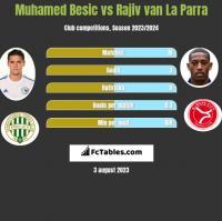 Muhamed Besic vs Rajiv van La Parra h2h player stats
