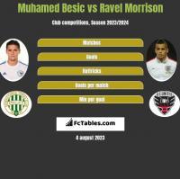 Muhamed Besic vs Ravel Morrison h2h player stats