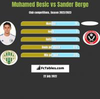 Muhamed Besić vs Sander Berge h2h player stats