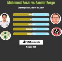 Muhamed Besic vs Sander Berge h2h player stats