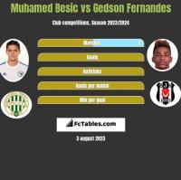 Muhamed Besic vs Gedson Fernandes h2h player stats