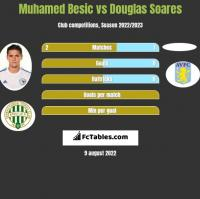 Muhamed Besić vs Douglas Soares h2h player stats