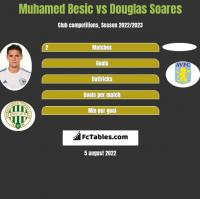 Muhamed Besic vs Douglas Soares h2h player stats