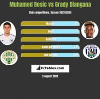 Muhamed Besic vs Grady Diangana h2h player stats
