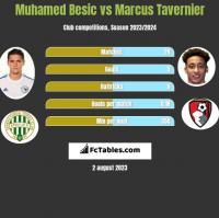 Muhamed Besic vs Marcus Tavernier h2h player stats