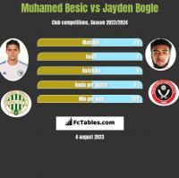 Muhamed Besic vs Jayden Bogle h2h player stats