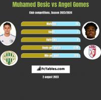 Muhamed Besic vs Angel Gomes h2h player stats