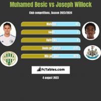 Muhamed Besic vs Joseph Willock h2h player stats