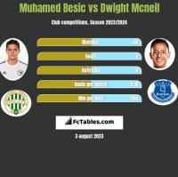 Muhamed Besic vs Dwight Mcneil h2h player stats