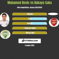 Muhamed Besic vs Bukayo Saka h2h player stats
