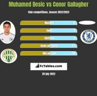 Muhamed Besic vs Conor Gallagher h2h player stats