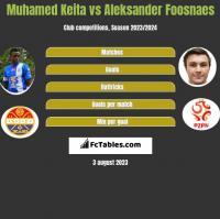 Muhamed Keita vs Aleksander Foosnaes h2h player stats