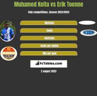 Muhamed Keita vs Erik Toenne h2h player stats