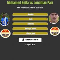 Muhamed Keita vs Jonathan Parr h2h player stats