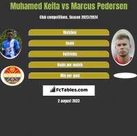 Muhamed Keita vs Marcus Pedersen h2h player stats