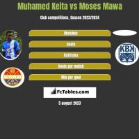 Muhamed Keita vs Moses Mawa h2h player stats
