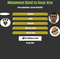 Muhammed Djetei vs Cesar Arzo h2h player stats