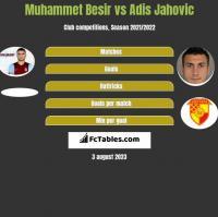 Muhammet Besir vs Adis Jahovic h2h player stats
