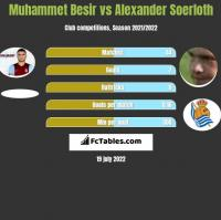 Muhammet Besir vs Alexander Soerloth h2h player stats