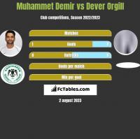 Muhammet Demir vs Dever Orgill h2h player stats
