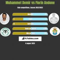 Muhammet Demir vs Florin Andone h2h player stats