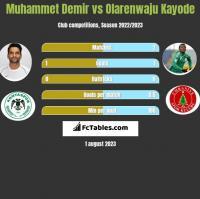 Muhammet Demir vs Olarenwaju Kayode h2h player stats