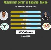 Muhammet Demir vs Radamel Falcao h2h player stats