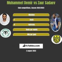 Muhammet Demir vs Zaur Sadaev h2h player stats