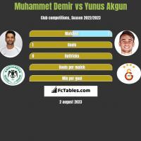 Muhammet Demir vs Yunus Akgun h2h player stats