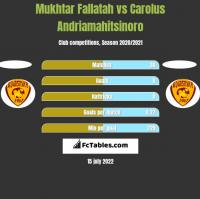 Mukhtar Fallatah vs Carolus Andriamahitsinoro h2h player stats