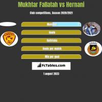 Mukhtar Fallatah vs Hernani h2h player stats