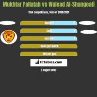 Mukhtar Fallatah vs Walead Al-Shangeati h2h player stats