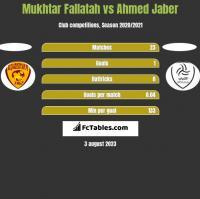 Mukhtar Fallatah vs Ahmed Jaber h2h player stats